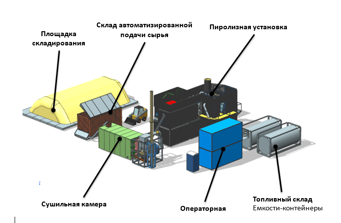 Дополнительные инфраструктурные составляющие производственного комплекса